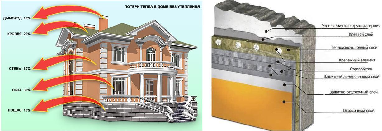 Схема технологии утепления фасада здания пенопластом.